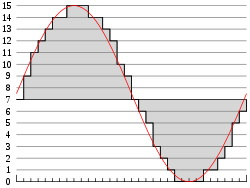 نمونه برداری و کوانتیزه کردن سیگنال آنالوگ برای PCM چهار بیتی